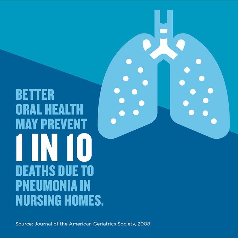 Better oral health can prevent pneumonia-related deaths