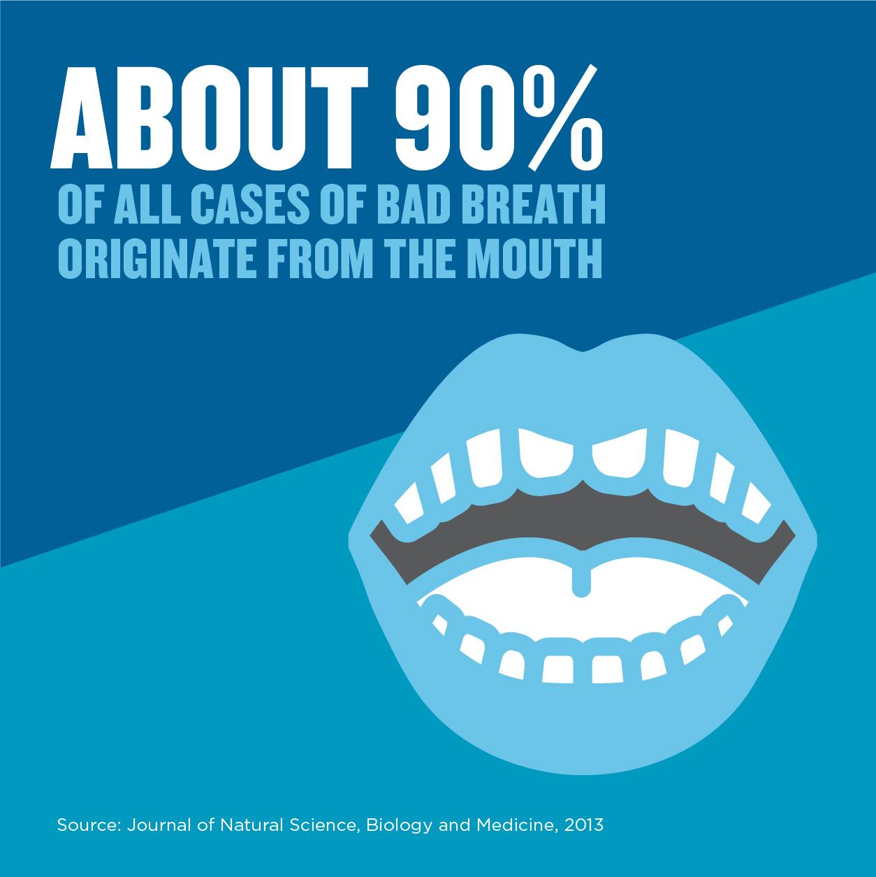 90 percent bad breath mouth