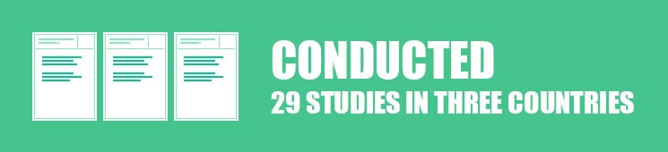 Conducted 29 studies in three countries