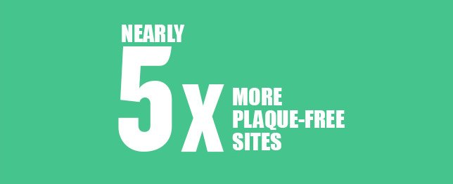 Nearly 5x more plaque-free sites