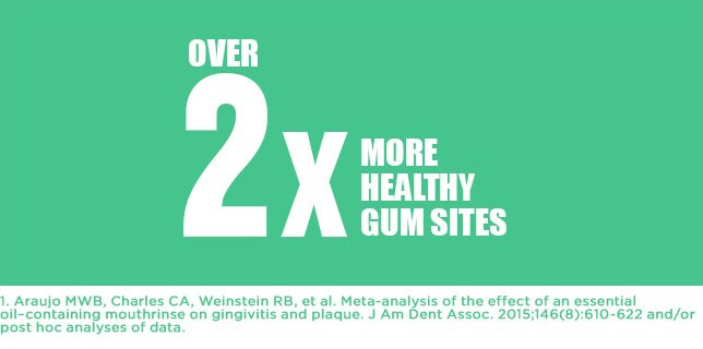 Over 2x more healthy gum sites